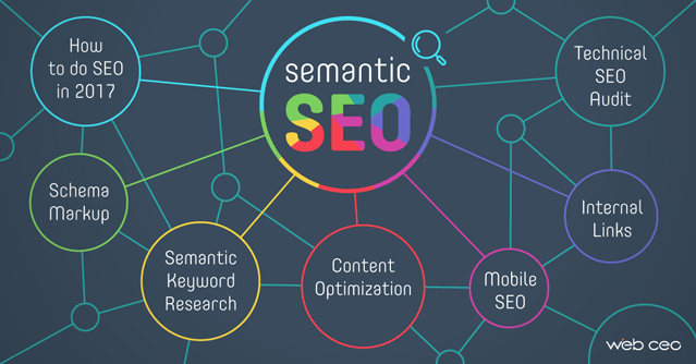 Web Semantics taking Google Search from Words to Voice Search