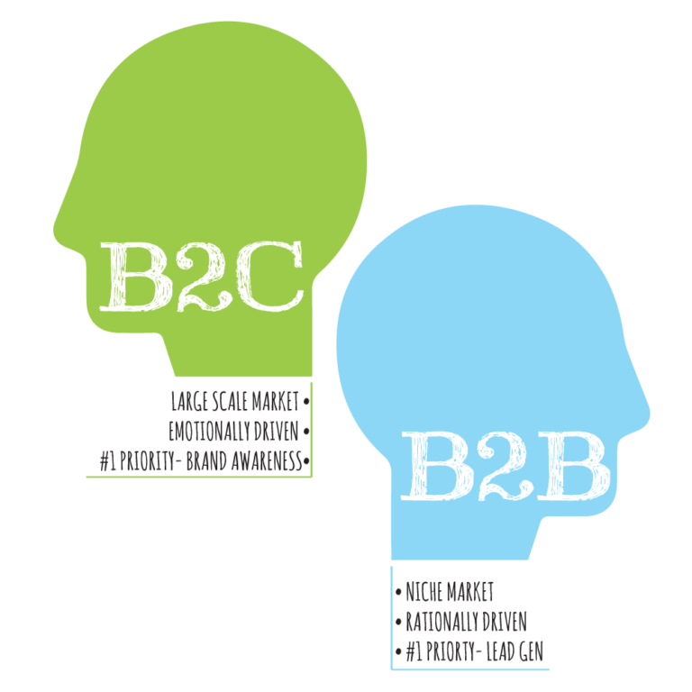 Merging the Difference between B2B and B2C Branding in a Campaign