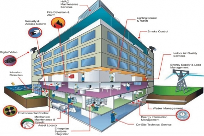 Energy Efficient Smart Building Solutions to Reduce Facilities Cost