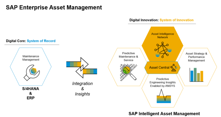 Asset management leading to optimum production performance with zero down time